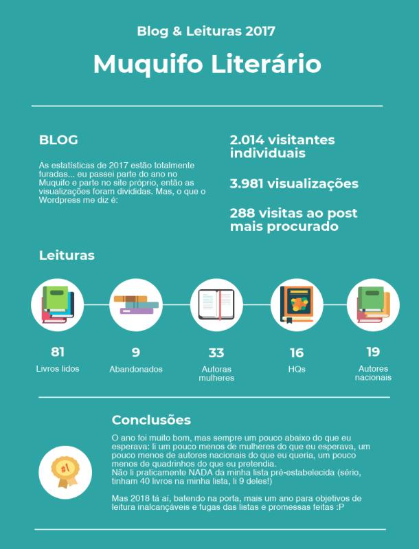 Quadro de estatísticas do Blog e de leitura em 2017